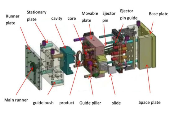 Basic Structure of a Mold
