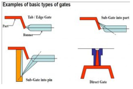 Types of Gates in Injection Molding