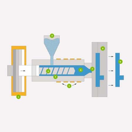 Advantages of Injection Molding