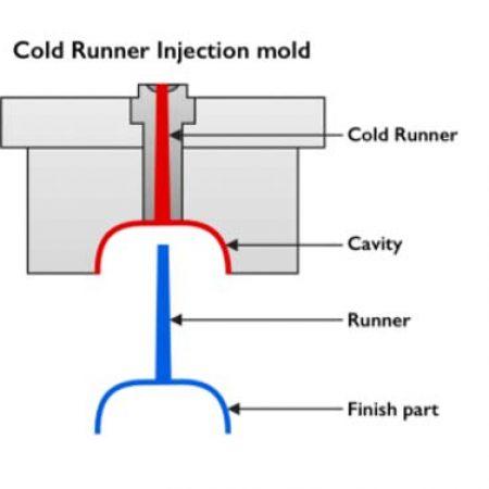 Cold Runner Molds