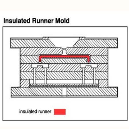 Insulated Runner Molds